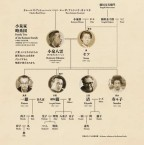 "Family tree of Lafcadio Hearn's Family. At the ""Hearn and Family"" exhibition"