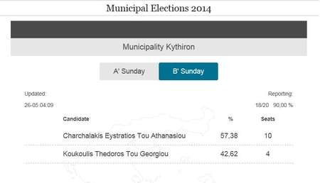 Local election results on Kythera. Sunday 25th May, 2014 - Election Results May 2014 Round 2