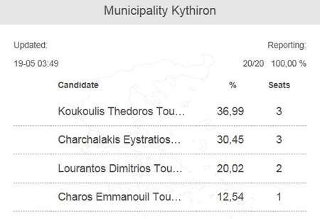 Local election results on Kythera. Sunday 18th May, 2014 - Election Results May 2014